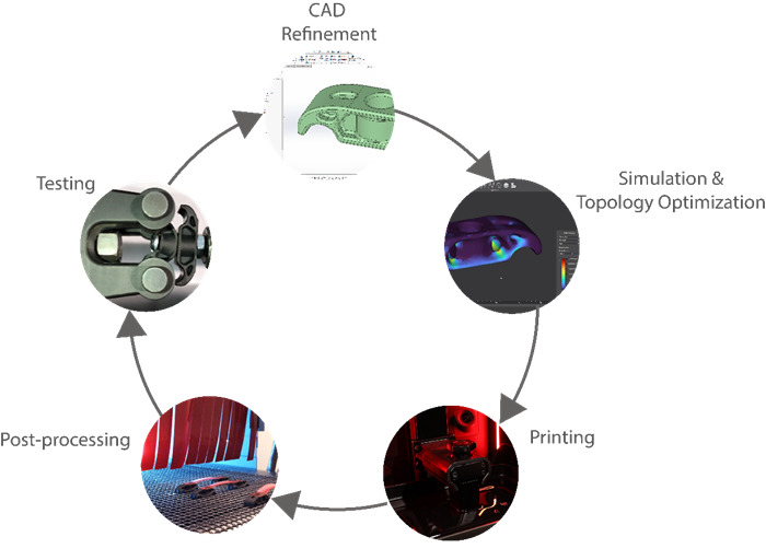CAD Refinement Cycle